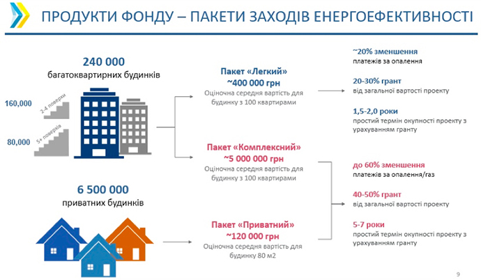 Програми на енергомодернізацію будинку Енергодім